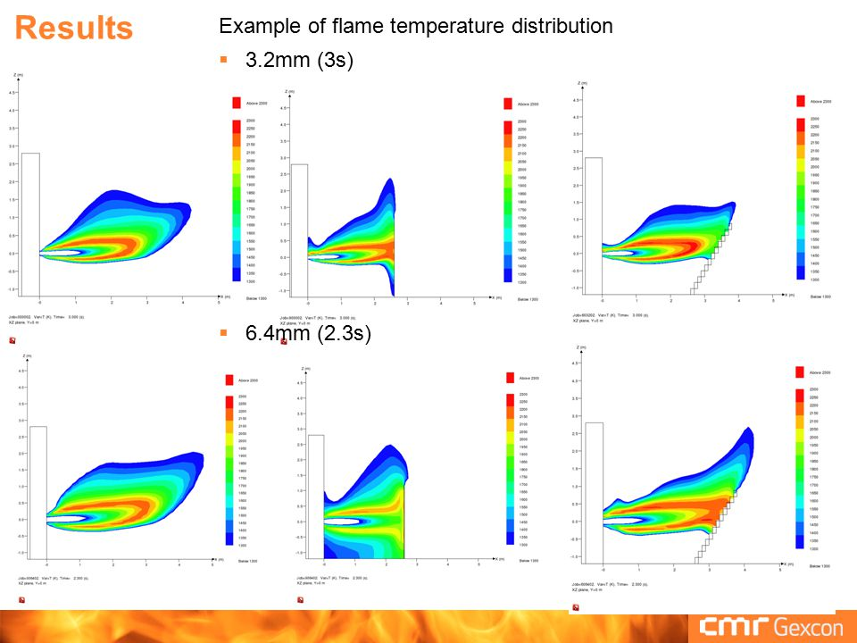 Results Example of flame temperature distribution 3.2mm (3s)