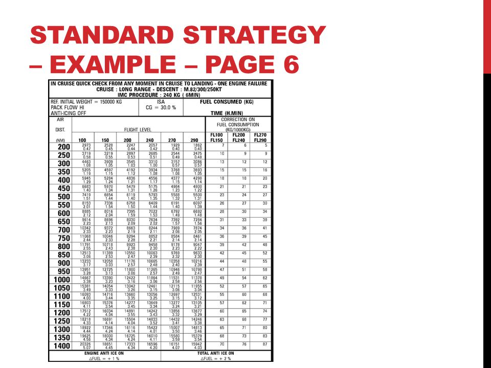 STANDARD STRATEGY – EXAMPLE – Page 6