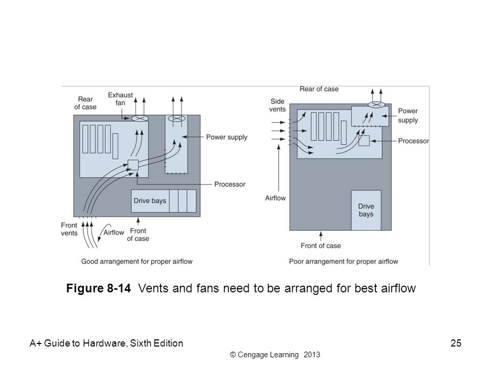 Figure 8-14 Vents and fans need to be arranged for best airflow
