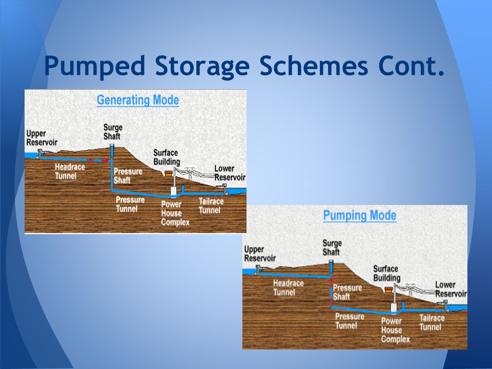 Pumped Storage Schemes Cont.