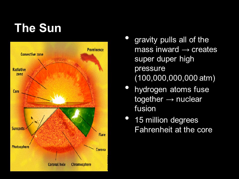 The Sun gravity pulls all of the mass inward → creates super duper high pressure (100,000,000,000 atm)