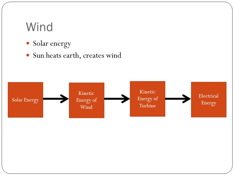 Kinetic Energy of Turbine
