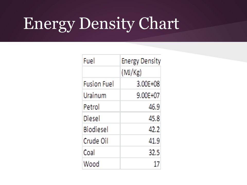 Natural Gas Energy Density Per Kg