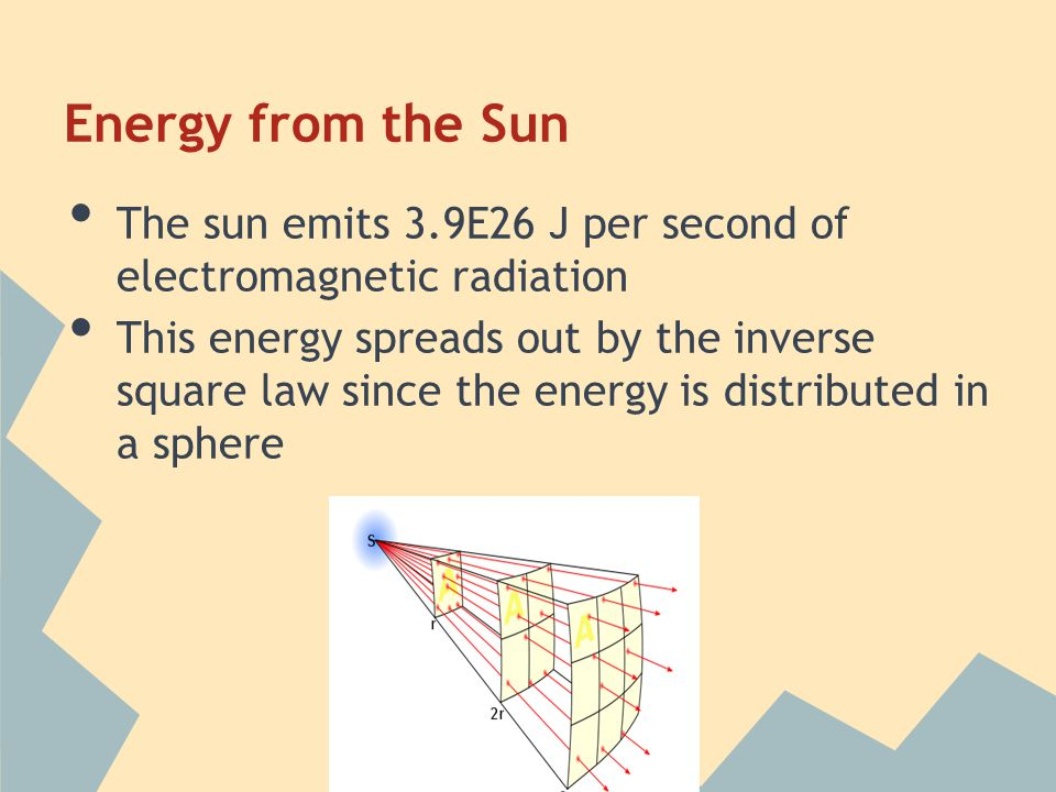 Energy from the Sun The sun emits 3.9E26 J per second of electromagnetic radiation.