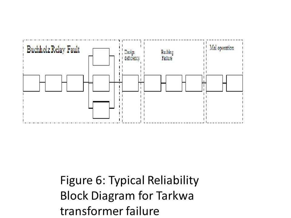 Figure 6: Typical Reliability Block Diagram for Tarkwa transformer failure
