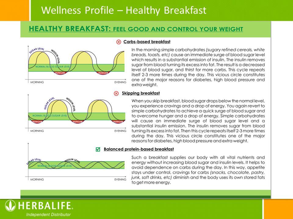 Wellness Profile – Healthy Breakfast