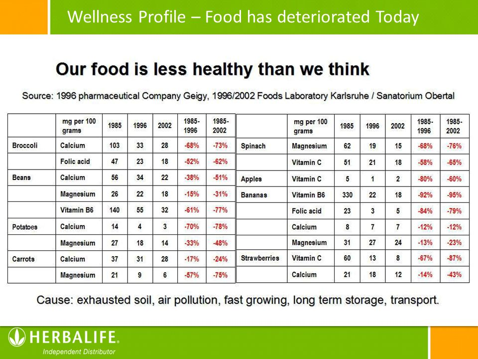 Wellness Profile – Food has deteriorated Today