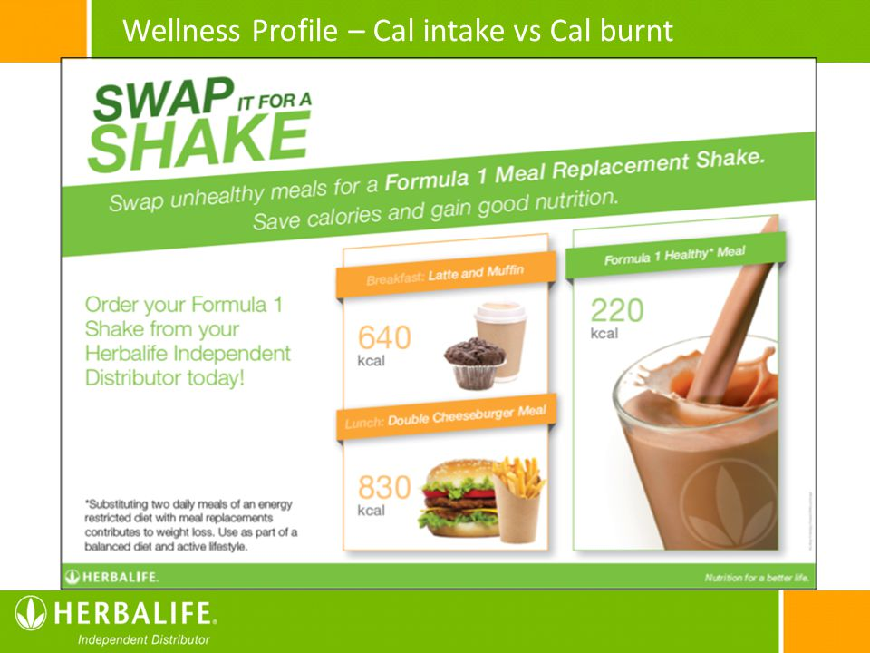 75% Wellness Profile – Cal intake vs Cal burnt