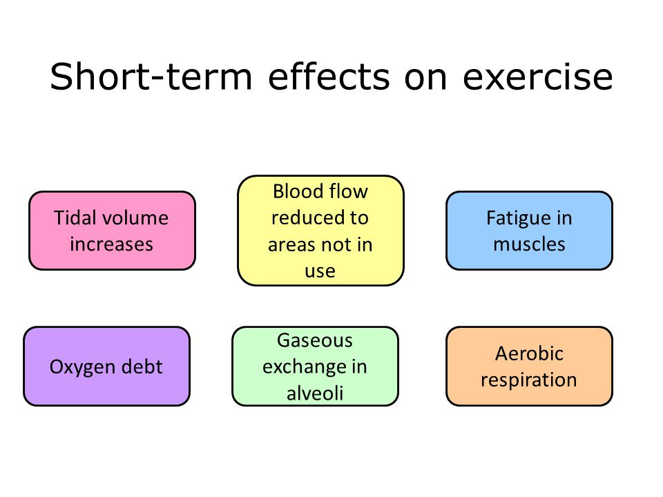 Short-term effects on exercise