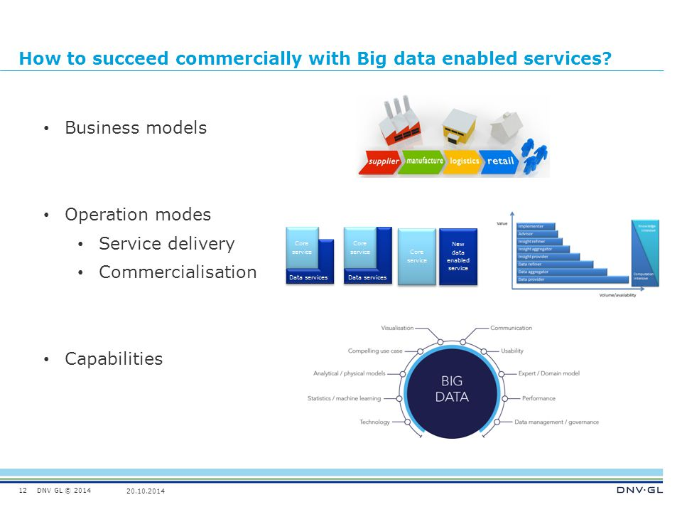 How to succeed commercially with Big data enabled services