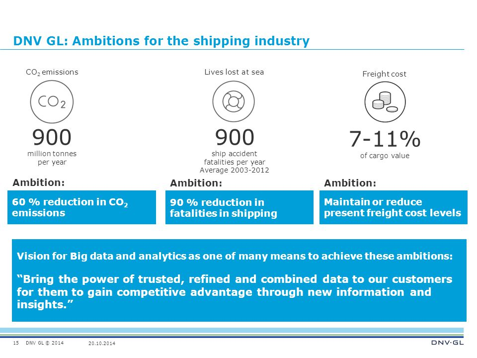 DNV GL: Ambitions for the shipping industry