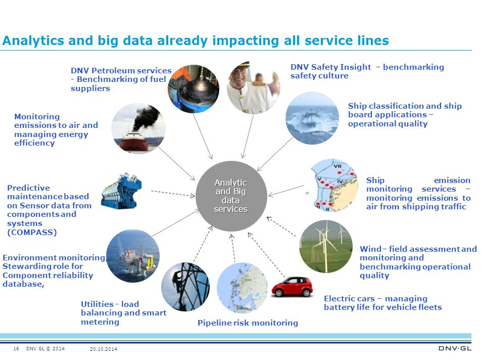 Analytics and big data already impacting all service lines