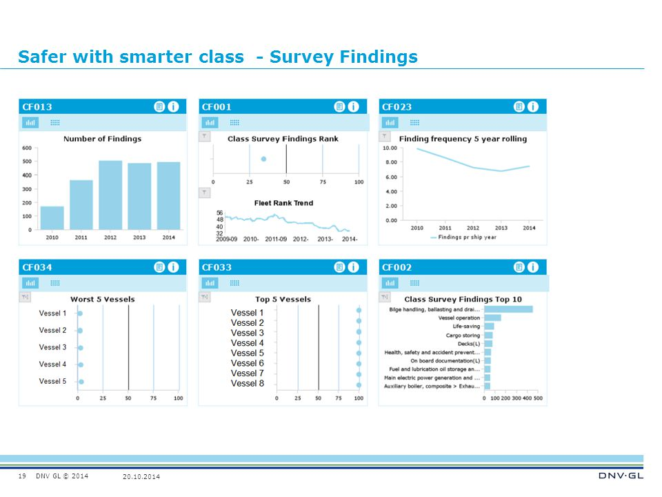 Safer with smarter class - Survey Findings