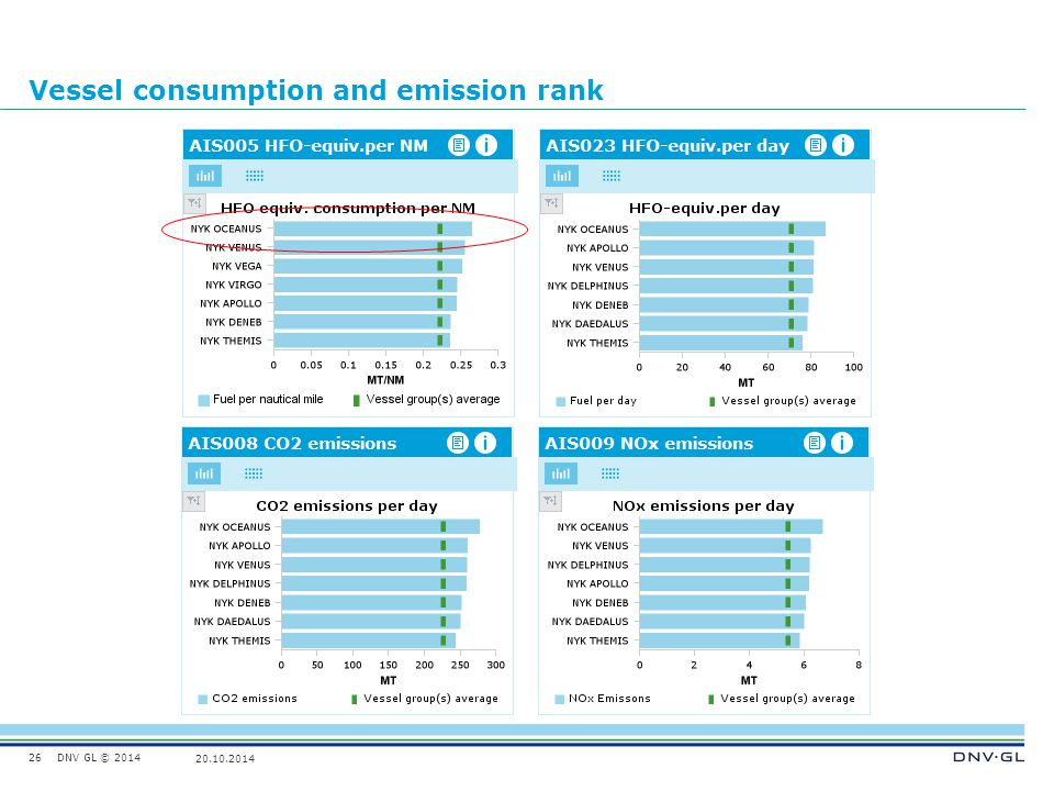 Vessel consumption and emission rank