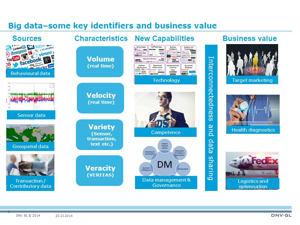 Big data–some key identifiers and business value