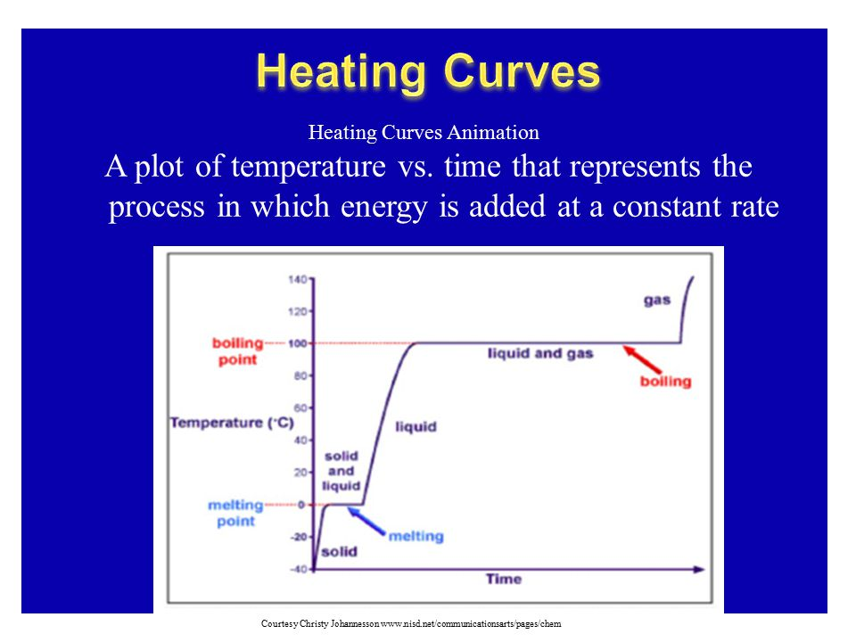 Heating Curves Heating Curves Animation. A plot of temperature vs. time that represents the process in which energy is added at a constant rate.