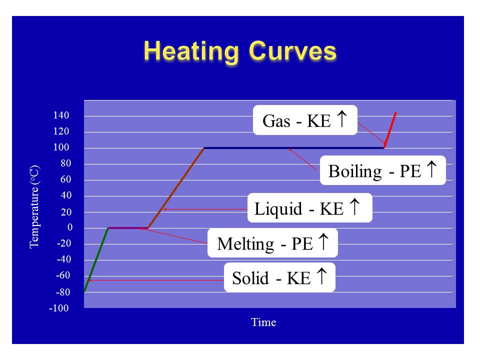 Heating Curves Gas - KE  Boiling - PE  Liquid - KE  Melting - PE 