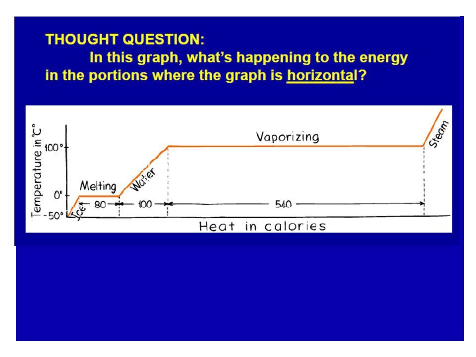 A plot of temperature vs
