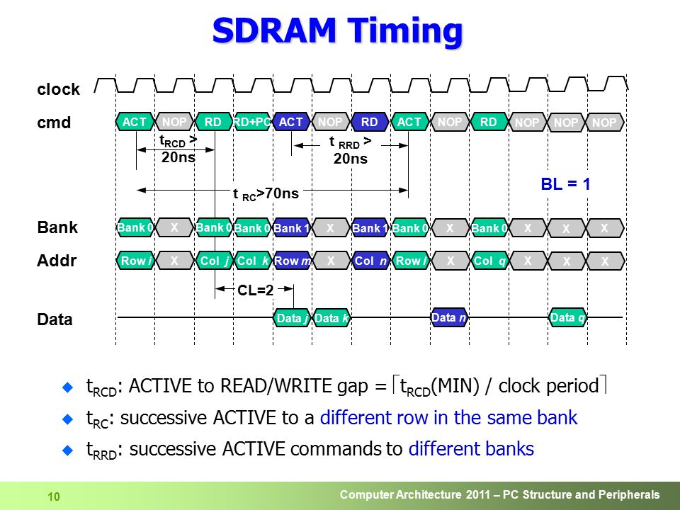 SDRAM Timing clock. cmd. Bank. Data. Addr. NOP. X. Data j. Data k. ACT. Bank 0. Row i. RD.