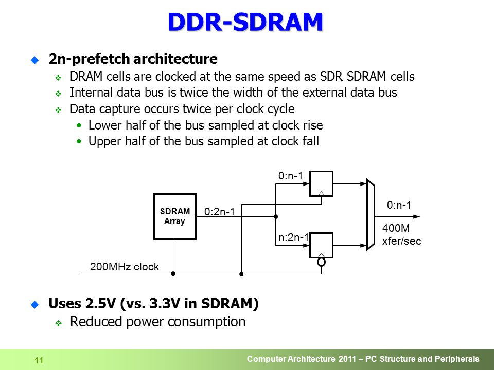 DDR-SDRAM 2n-prefetch architecture Uses 2.5V (vs. 3.3V in SDRAM)