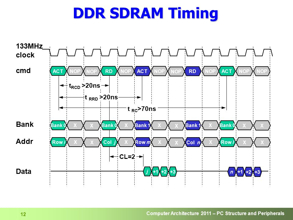 DDR SDRAM Timing 133MHz clock cmd Bank Addr Data tRCD >20ns