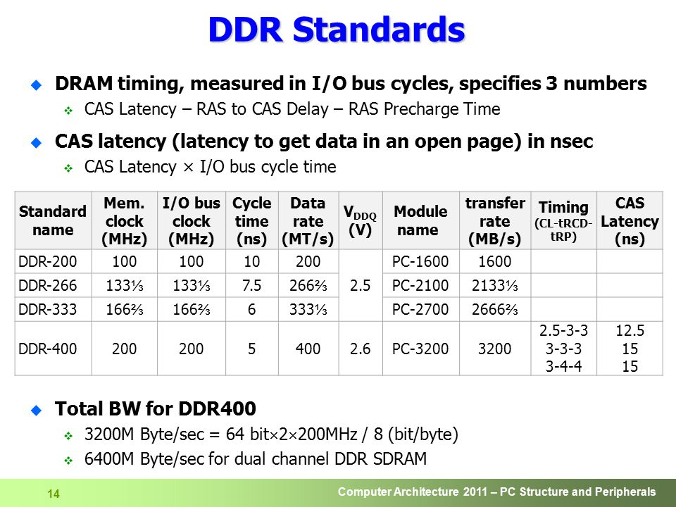 DDR Standards DRAM timing, measured in I/O bus cycles, specifies 3 numbers. CAS Latency – RAS to CAS Delay – RAS Precharge Time.