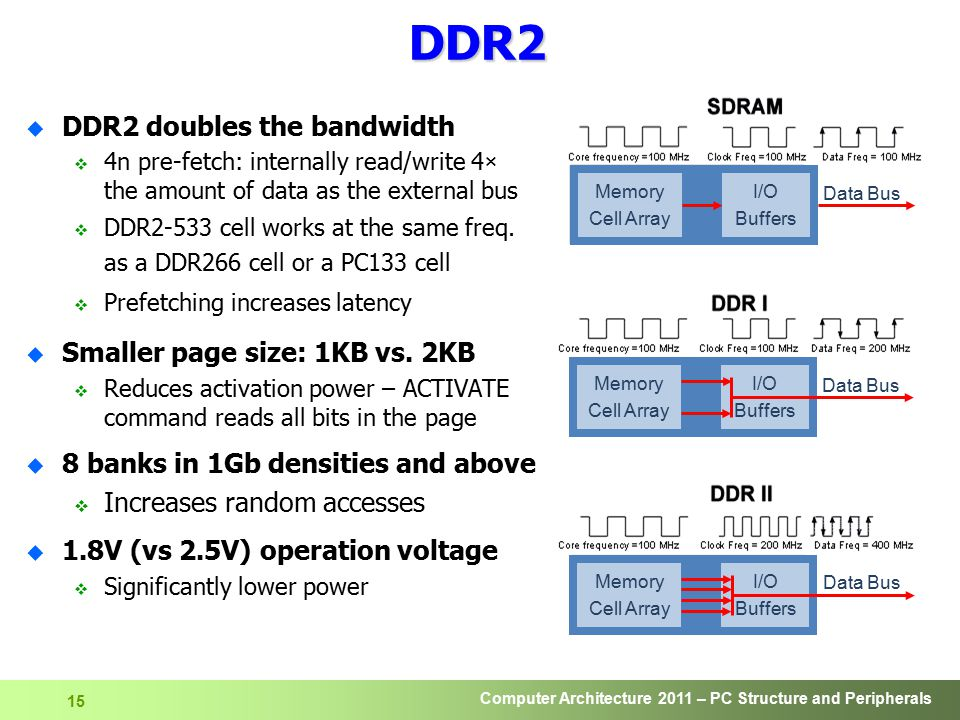 DDR2 DDR2 doubles the bandwidth Smaller page size: 1KB vs. 2KB
