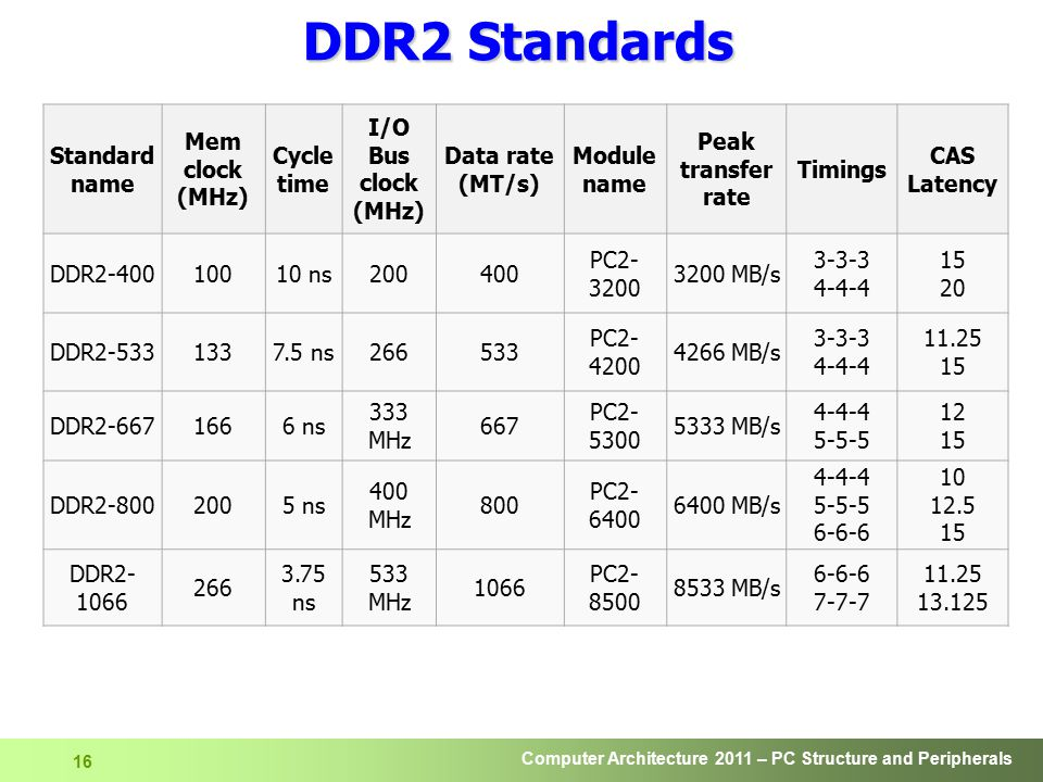 DDR2 Standards Standard name Mem clock (MHz) Cycle time I/O Bus clock