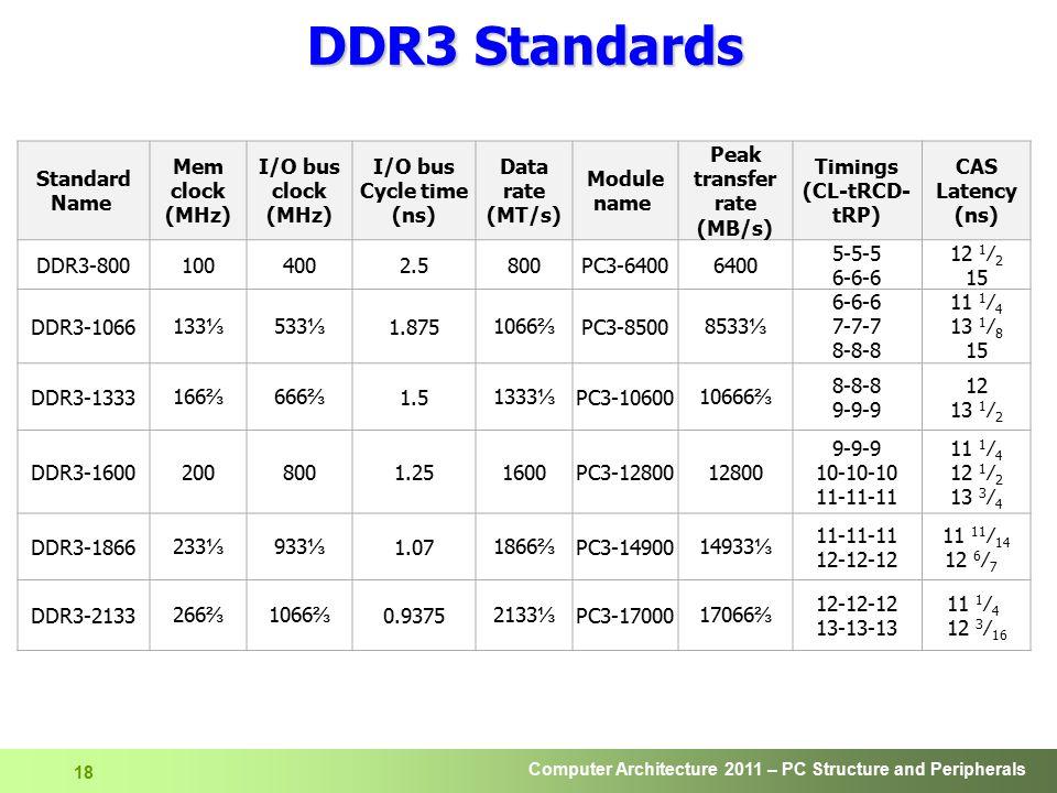 Peak transfer rate (MB/s) Timings (CL-tRCD-tRP)