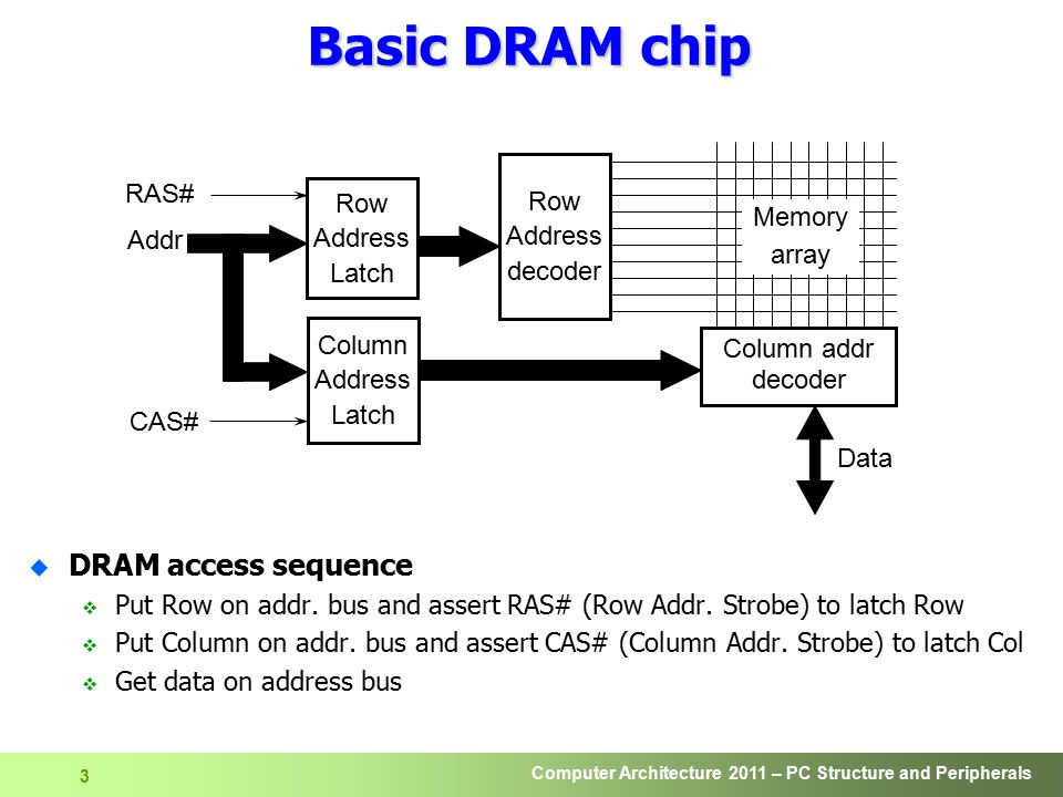 Basic DRAM chip DRAM access sequence Row RAS# Row Address Latch