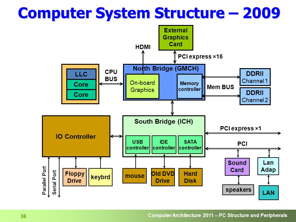 Computer System Structure – 2009