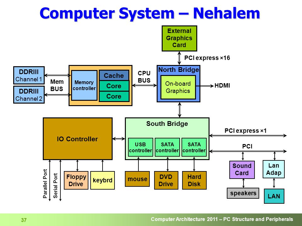 Computer System – Nehalem