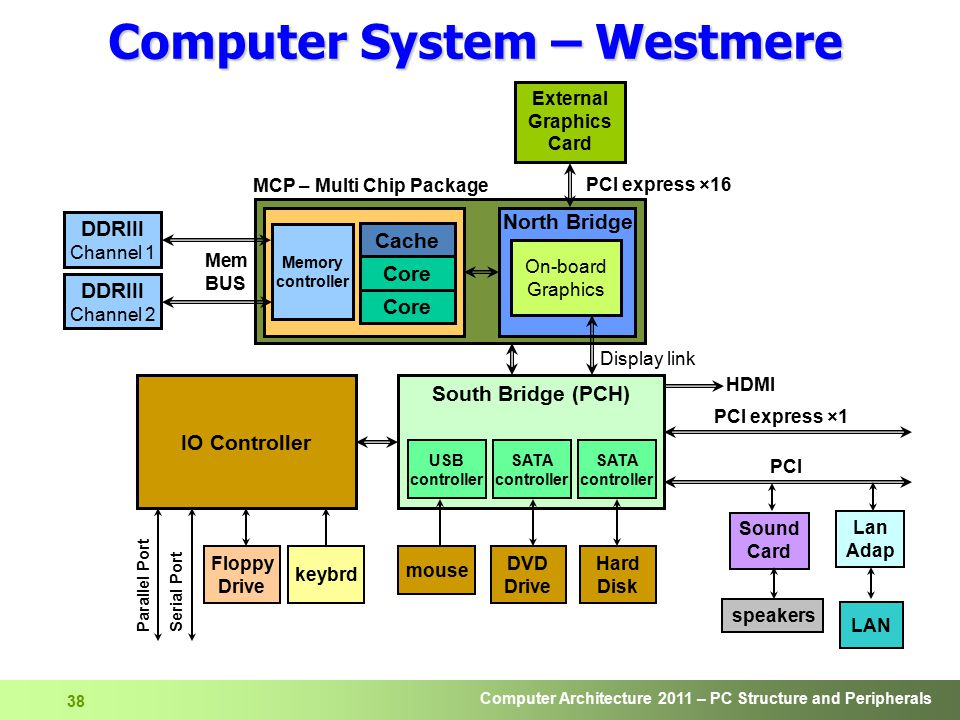 Computer System – Westmere