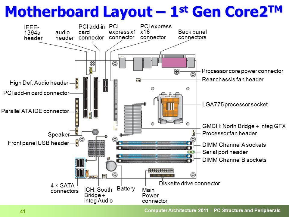 Motherboard Layout – 1st Gen Core2TM