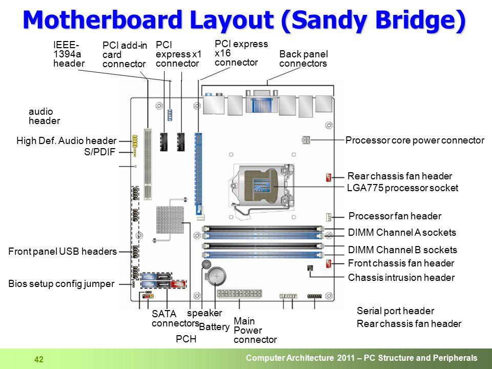 Motherboard Layout (Sandy Bridge)