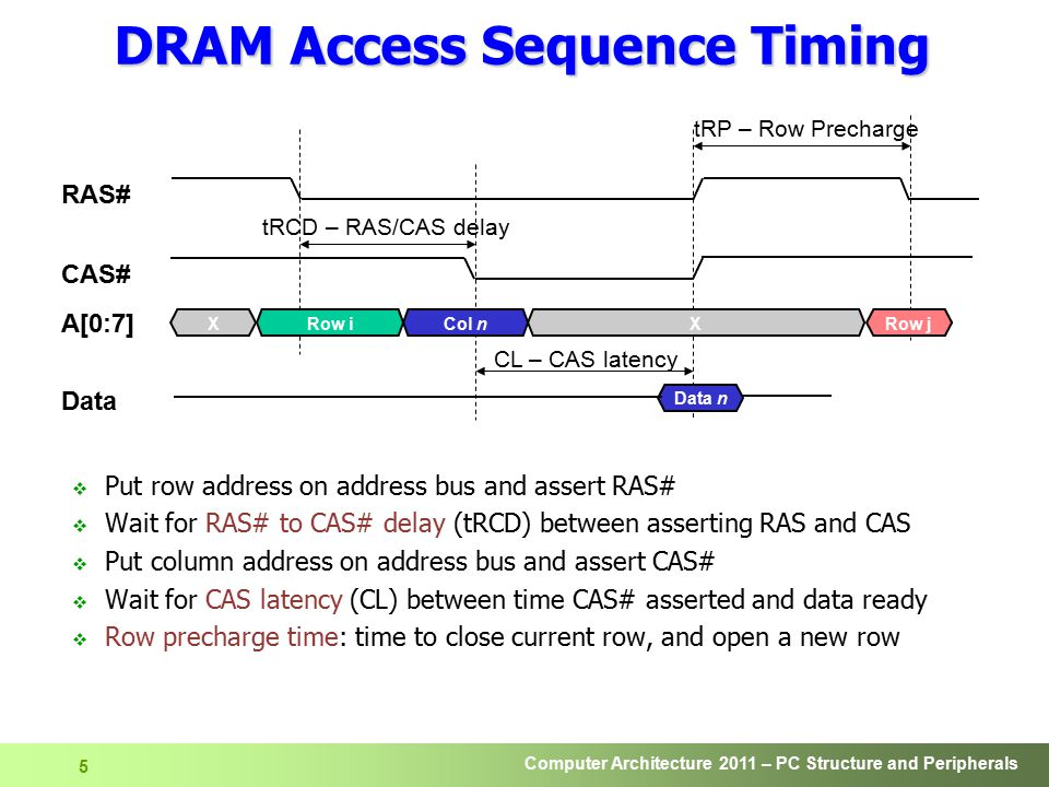 DRAM Access Sequence Timing