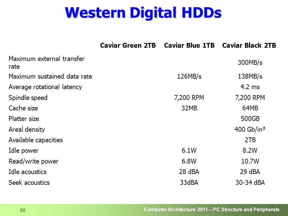 Western Digital HDDs Caviar Green 2TB Caviar Blue 1TB Caviar Black 2TB