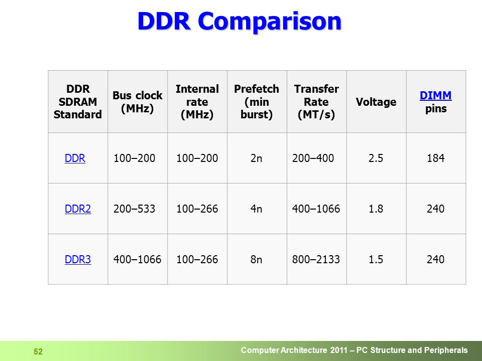 DDR Comparison DDR SDRAM Standard Bus clock (MHz) Internal rate (MHz)