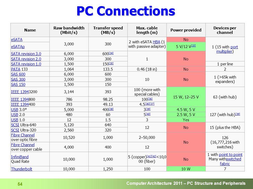 Raw bandwidth (Mbit/s)