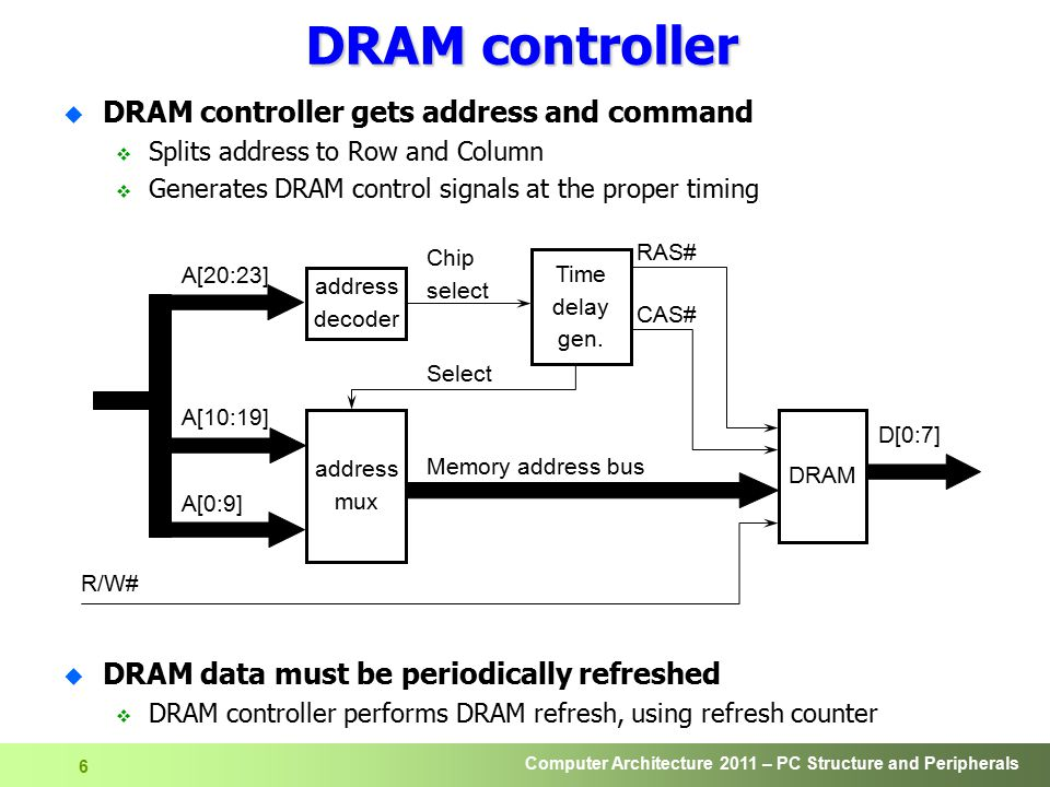 DRAM controller DRAM controller gets address and command