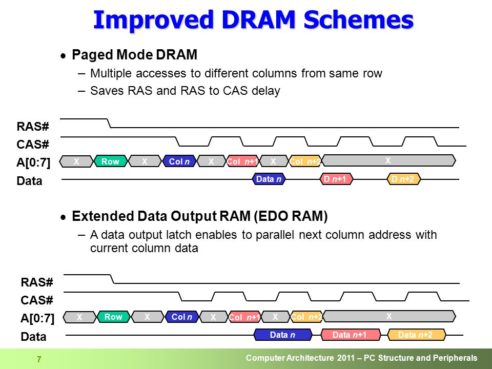 Improved DRAM Schemes Paged Mode DRAM