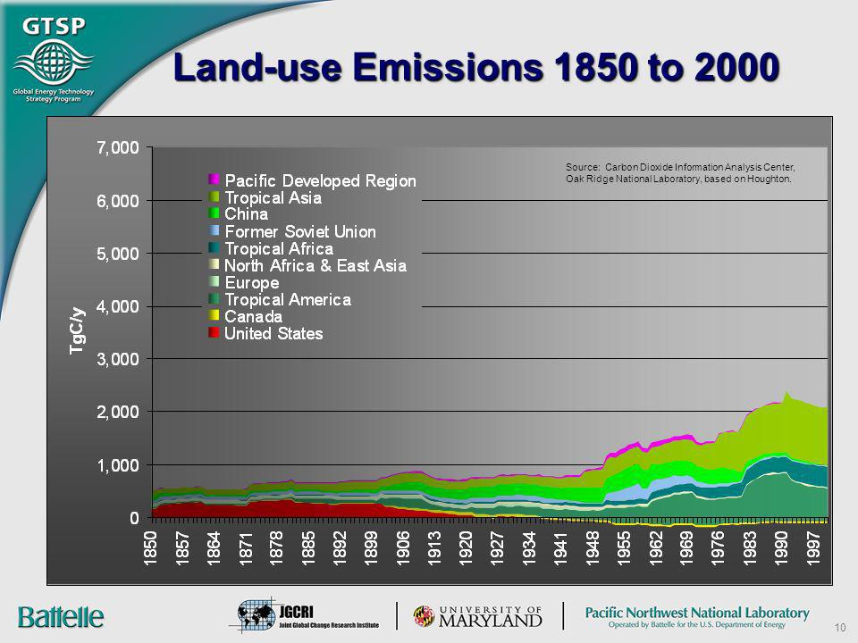 Land-use Emissions 1850 to 2000 Source: Carbon Dioxide Information Analysis Center, Oak Ridge National Laboratory, based on Houghton.