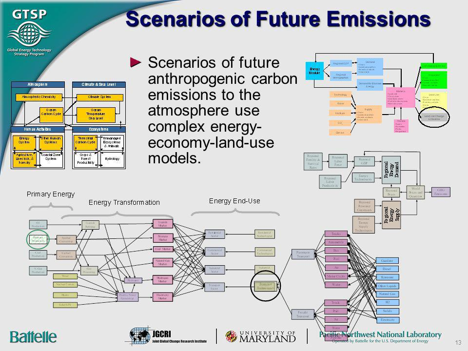 Scenarios of Future Emissions
