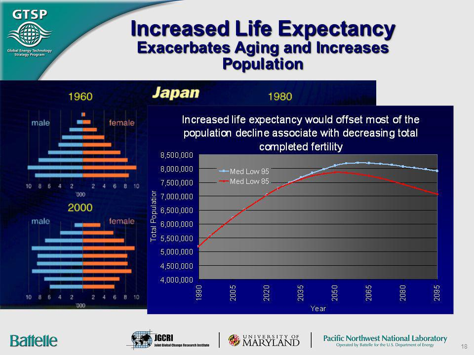 Increased Life Expectancy Exacerbates Aging and Increases Population