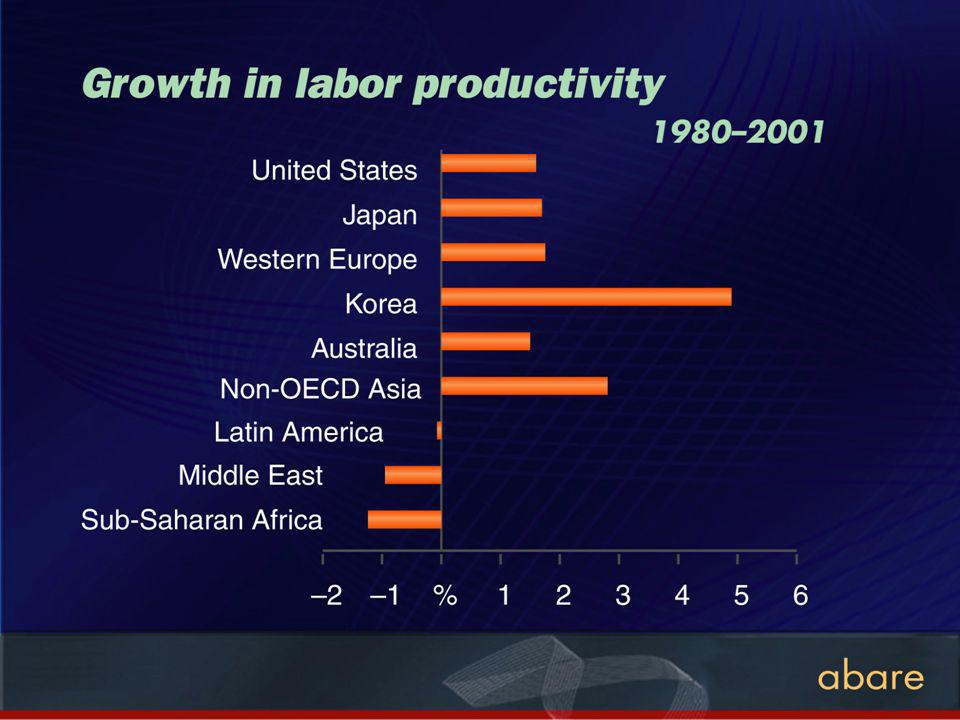 Growth in labor productivity