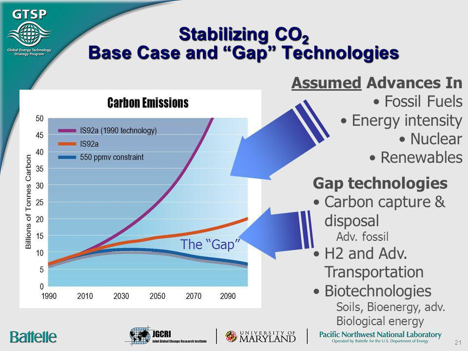 Stabilizing CO2 Base Case and Gap Technologies