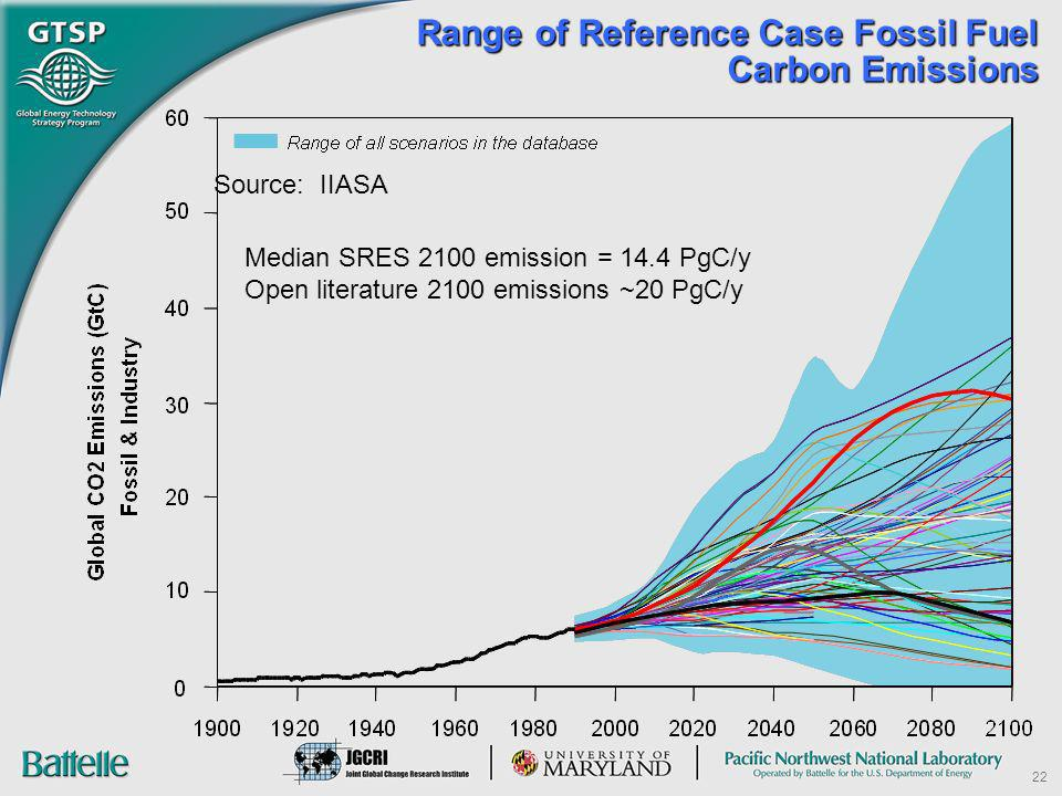 Range of Reference Case Fossil Fuel Carbon Emissions