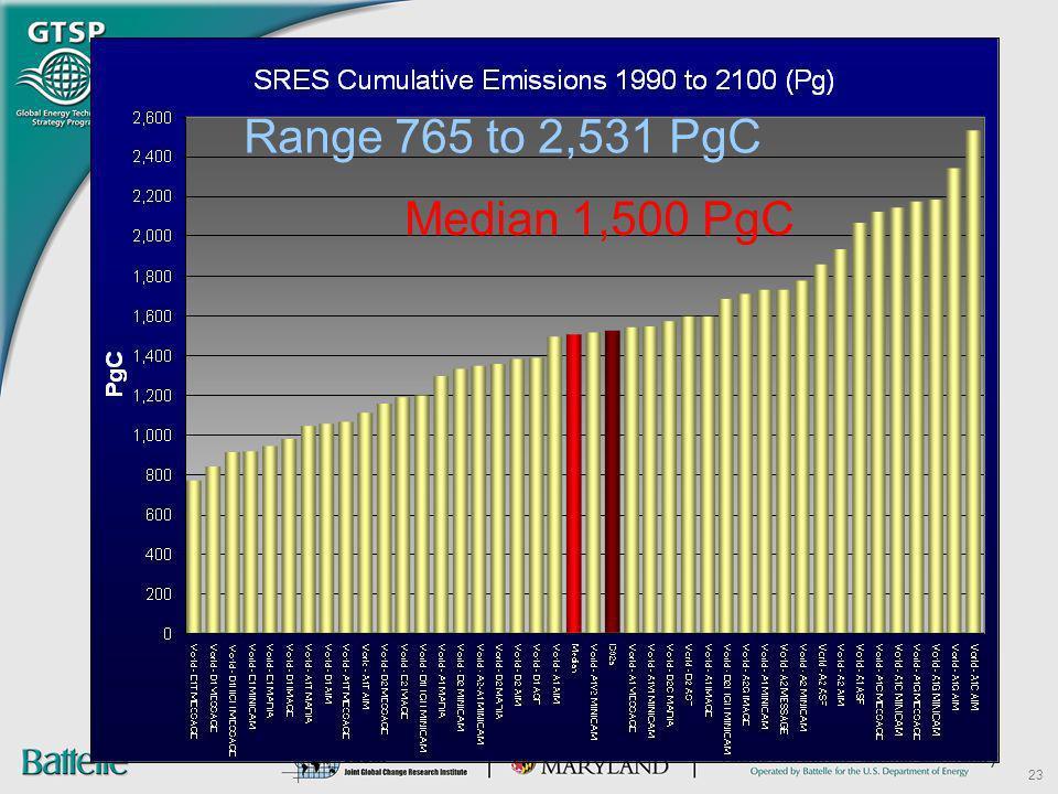 Range 765 to 2,531 PgC Median 1,500 PgC 23