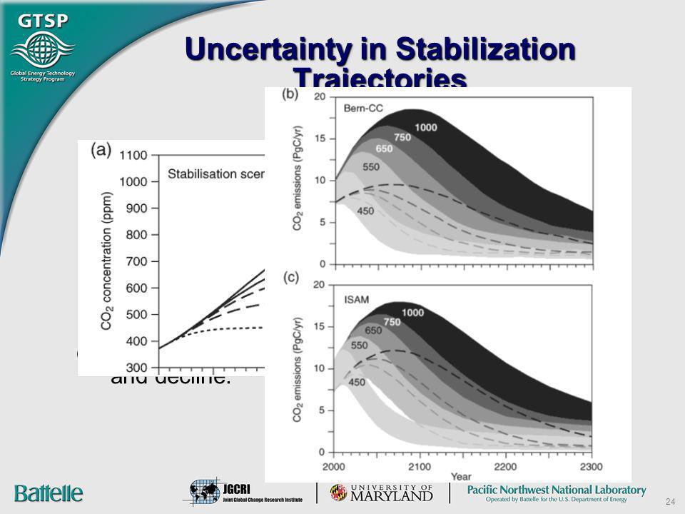 Uncertainty in Stabilization Trajectories