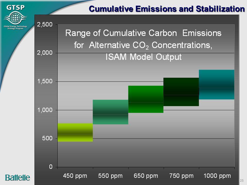 Cumulative Emissions and Stabilization